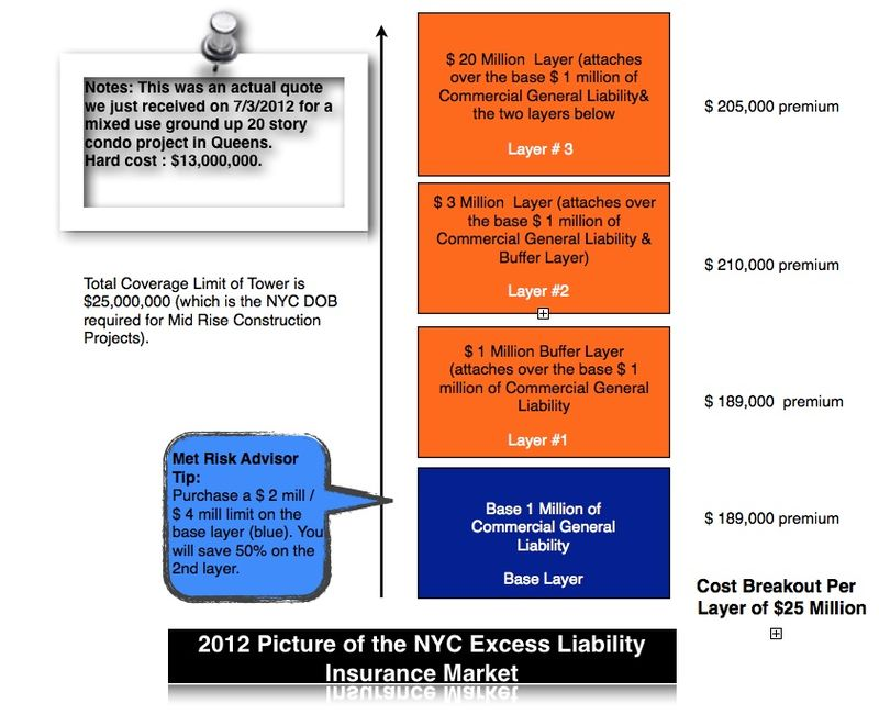 2012 Excess Diagram