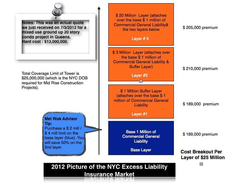 2012 Excess Diagram